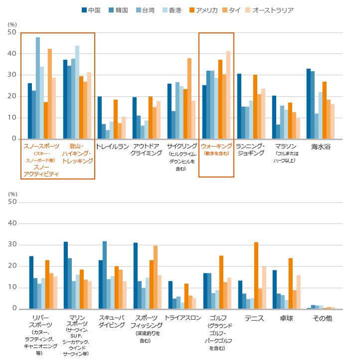 スポーツツーリズム グラフ