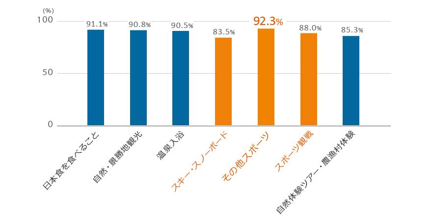 訪日外国人のスポーツ満足度調査 グラフ
