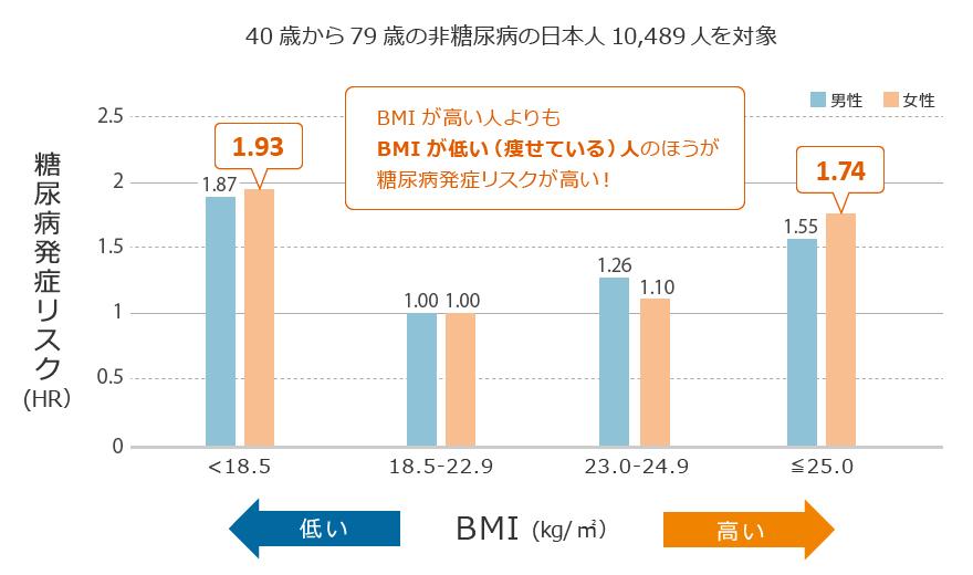 BMIが低い(18.5未満)人のほうが、糖尿病の発症リスクが高い