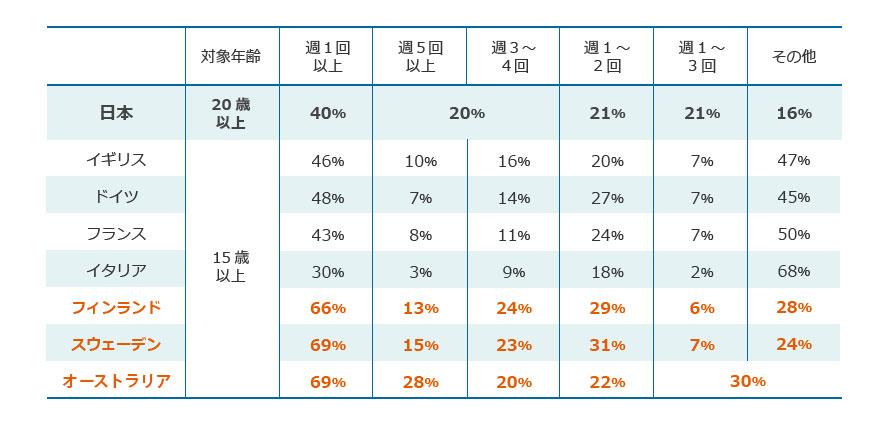 諸外国のスポーツ実施率は日本を上回る