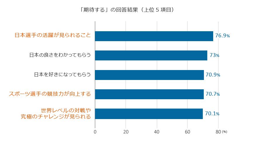 国民の期待 グラフ