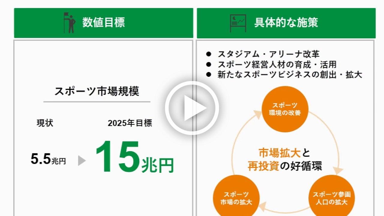 日本のスポーツ5か年計画 スポーツ庁「スポーツ基本計画」の解説【動画版】