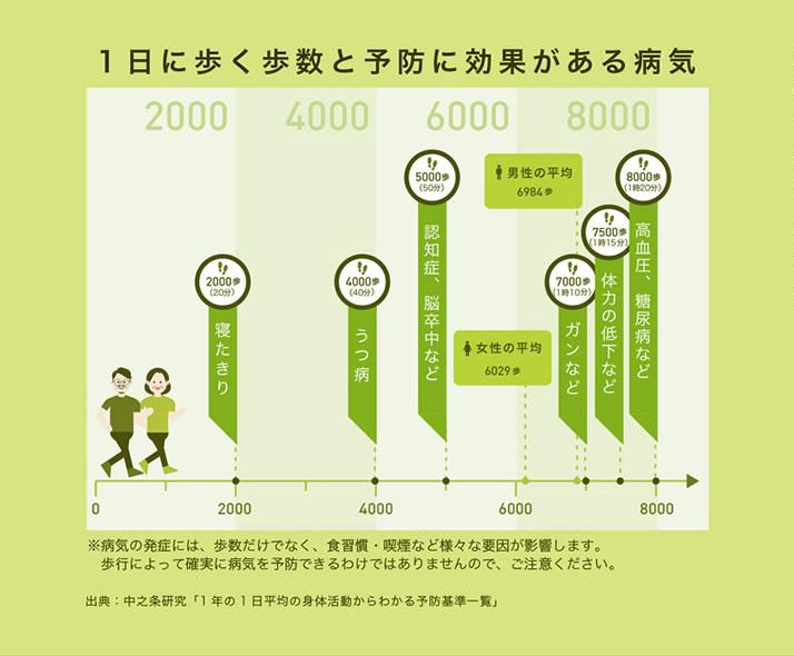 1日に歩く歩数と予防に効果がある病気