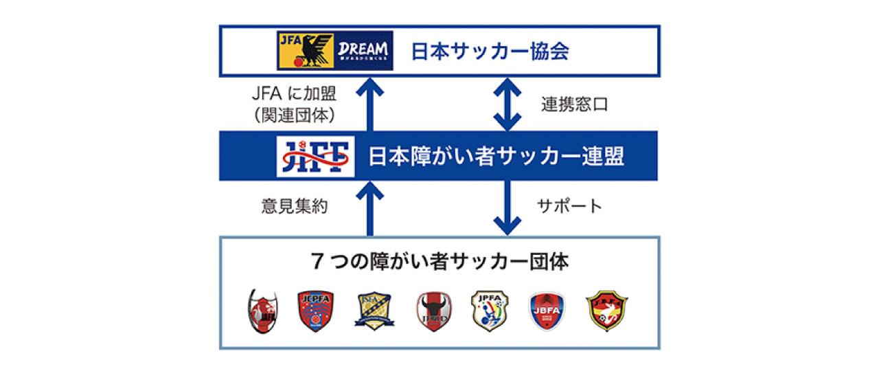 日本障がい者サッカー連盟の構成図