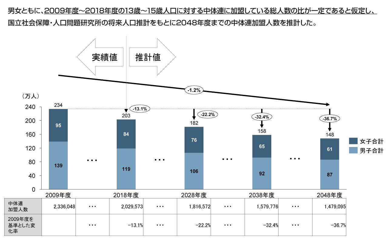 中体連|加盟人数の推移予測