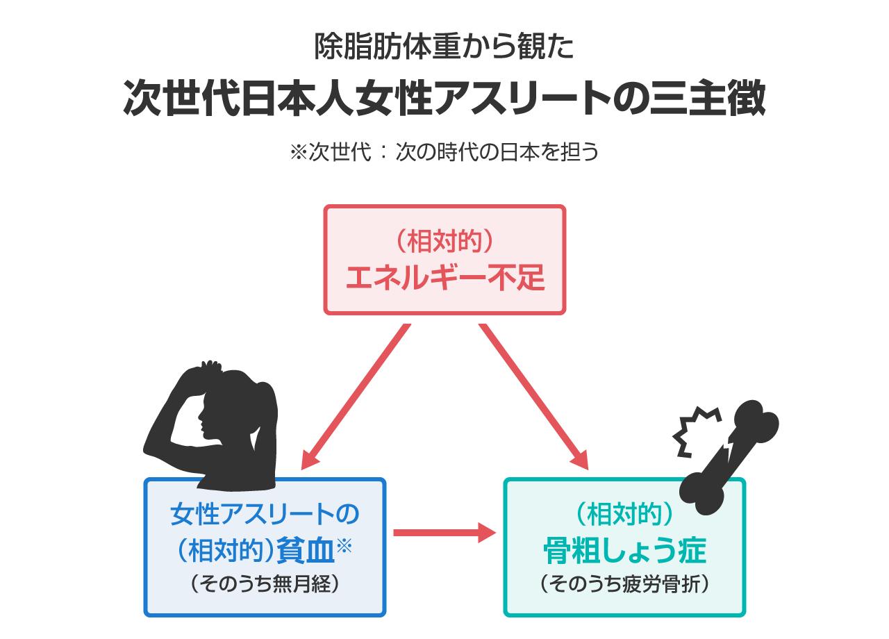 次世代日本人女性アスリートの三主徴