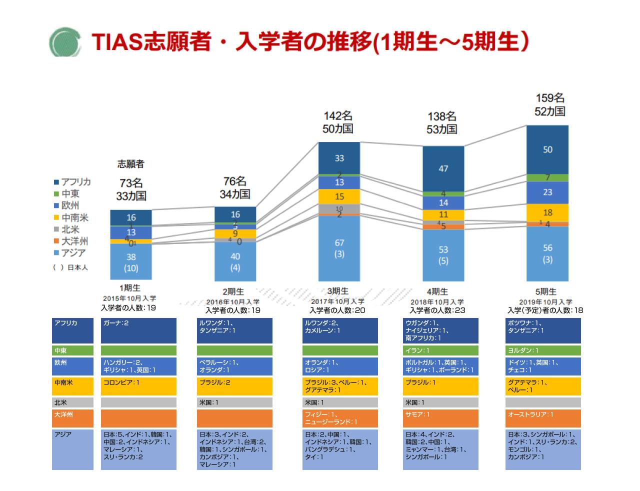 TIAS志願者・入学者の推移(1期生~5期生)
