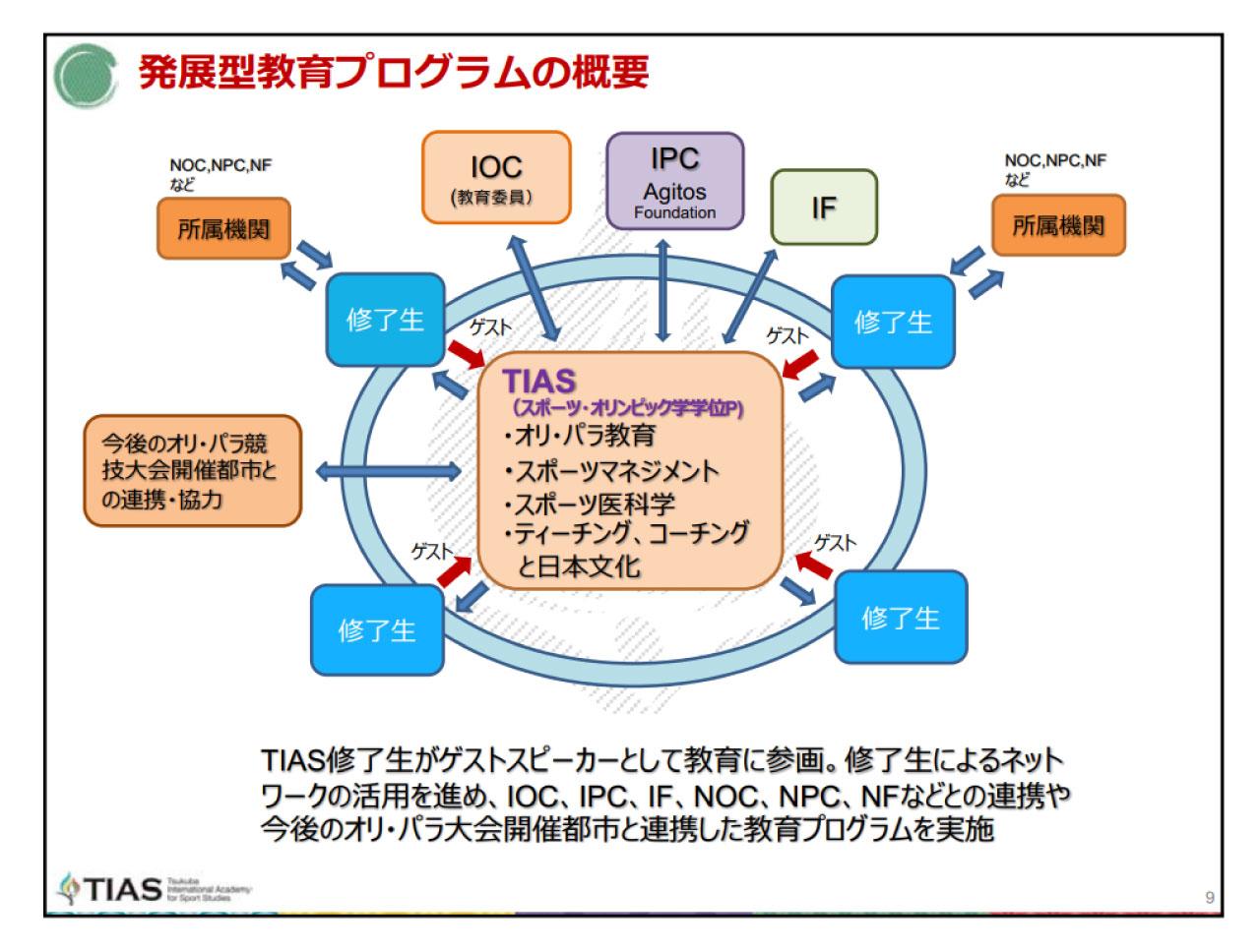 発展型教育プログラムの概要