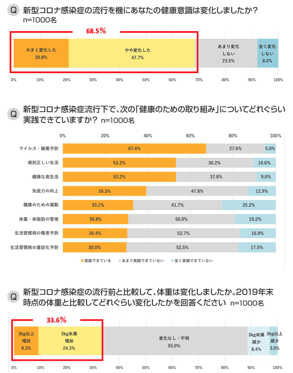 SOMPOひまわり生命2020-06-02 健康応援リサーチ グラフ