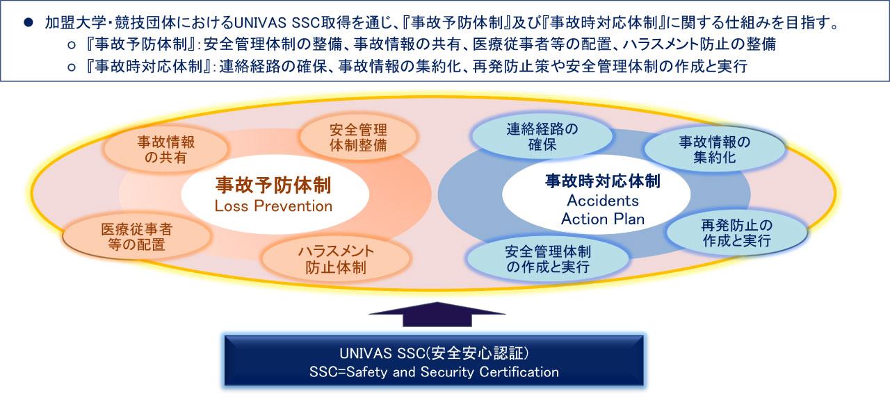 UNIVAS SSCの概要