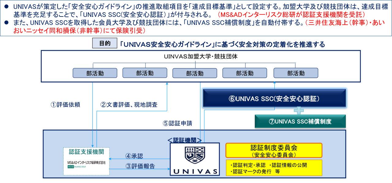 UNIVAS SSCの運用スキーム