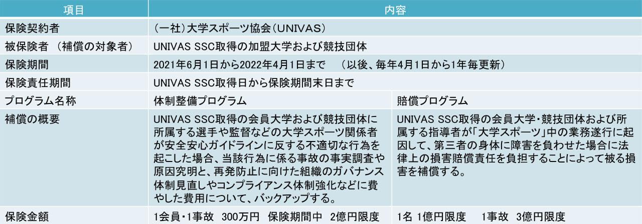 UNIVAS SSC補償制度