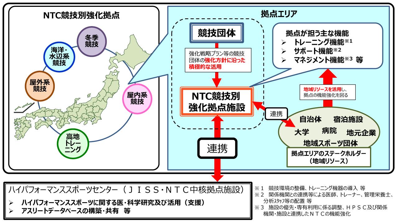 NTC競技別強化拠点 図