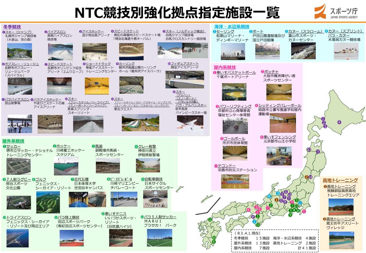 NTC競技別強化拠点指定施設一覧 図