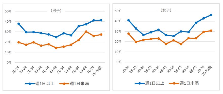 体力・運動能力調査結果の分析グラフ