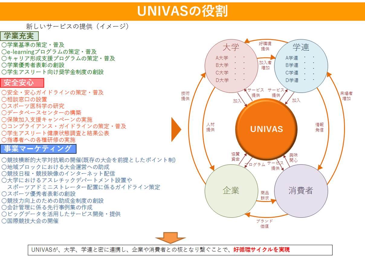 ユニバス設立によってもたらされるメリット