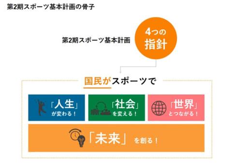 【動画版】日本のスポーツ5ヵ年計画 スポーツ庁「スポーツ基本計画」の解説